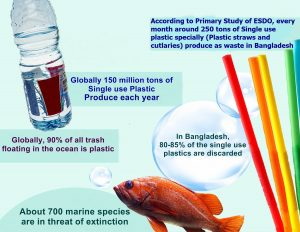 """Press Synopsis  """"Single Use Plastic (SUP) Pollution and its impact on Human Health and Environment in Bangladesh"""""""