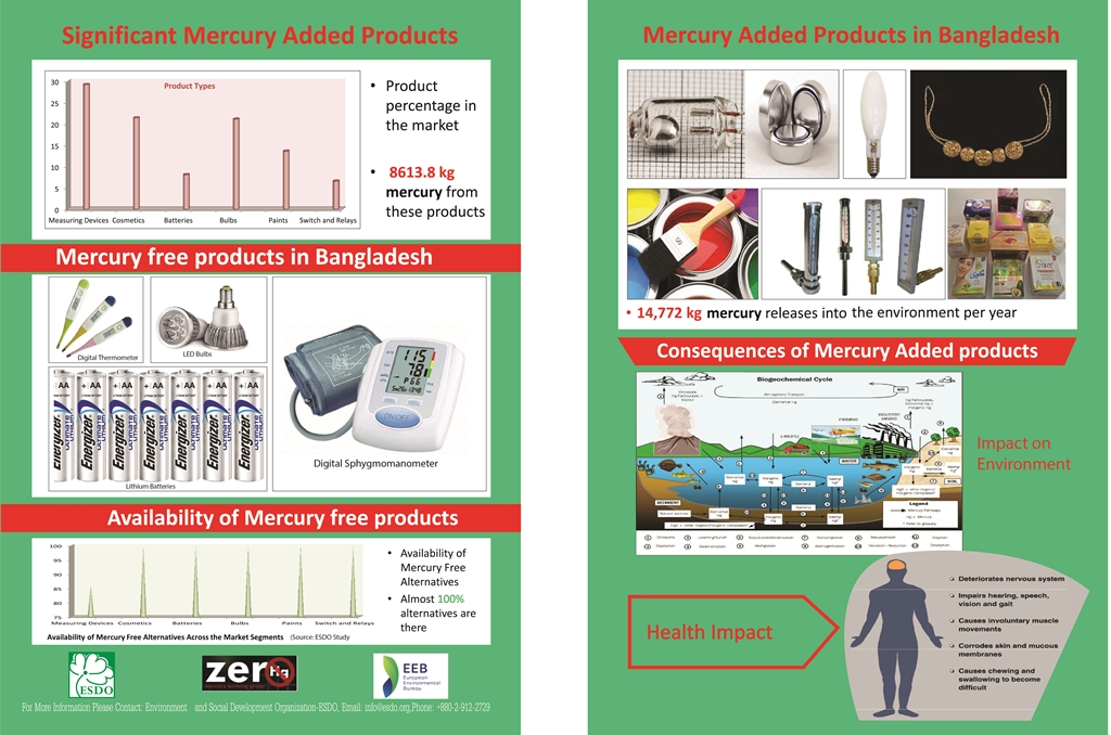 """Press Synopsis """"Mercury added Products and Available Alternatives in Bangladesh"""